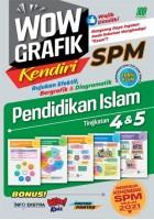 Wow Grafik Kendiri Spm Pendidikan Islam